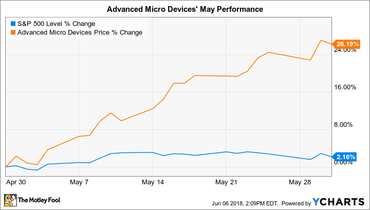 Advanced Micro Devices: Time To Take The Plunge